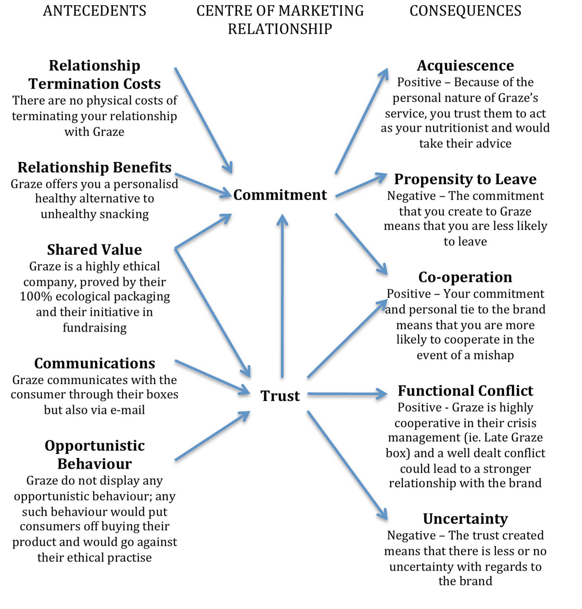 models in relationship marketing